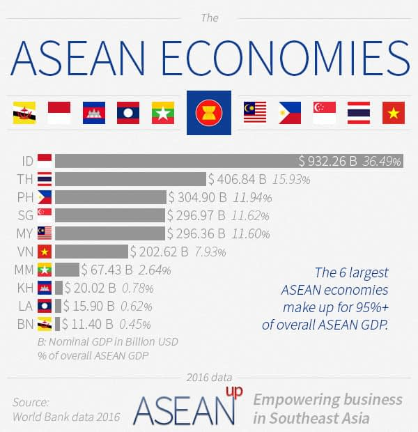 Breakdown of data for ASEAN Economies based on nominal GDP.