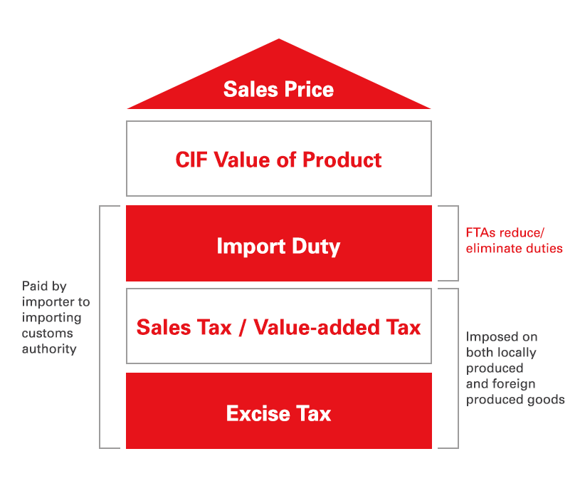 Diagram on the overall costs of importing a product and what free trade agreement seeks to remove